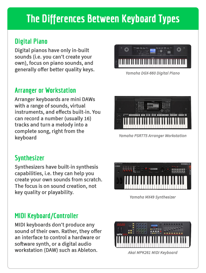 What's the difference between digital pianos, arrangers, synthesizers and MIDI keyboards