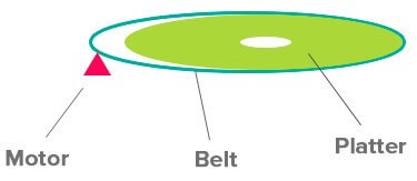 Explanation of belt drive in the best turntables under $1000