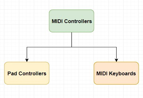 MIDI controllers can be divided broadly into pad controllers and MIDI keyboards as far as Ableton is concerned
