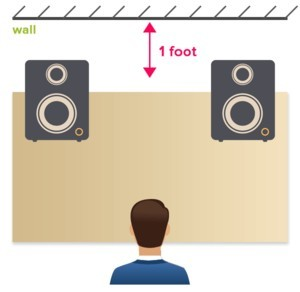 Minimum distance between the studio monitors and the wall should be at least 1 foot