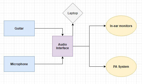 An audio interface-laptop based setup