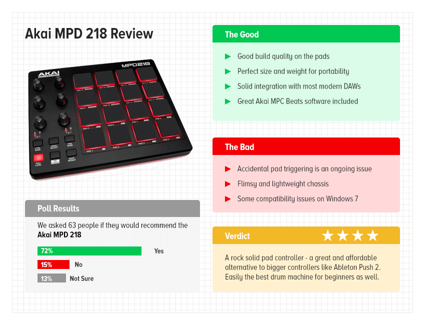 Akai MPD 218 review - at a glance