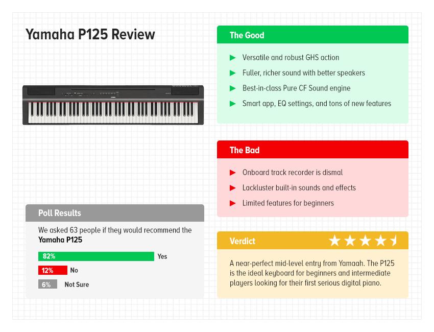Yamaha P125 review at a glance
